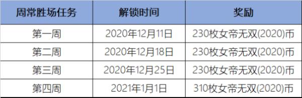 LOL女帝无双2020通行证任务攻略:女帝无双2020币获取途径一览[多图]图片3