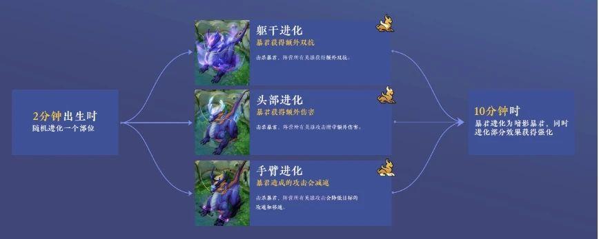 王者荣耀s22更新内容最新消息:1月14日版本更新内容汇总[多图]图片2